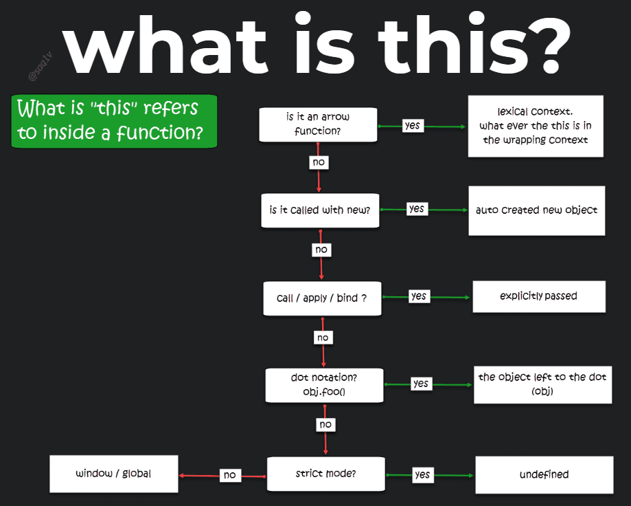 this-flow-chart